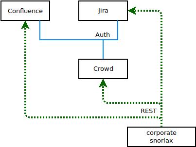 corporatesnorlax: a python REST API to automate Crowd