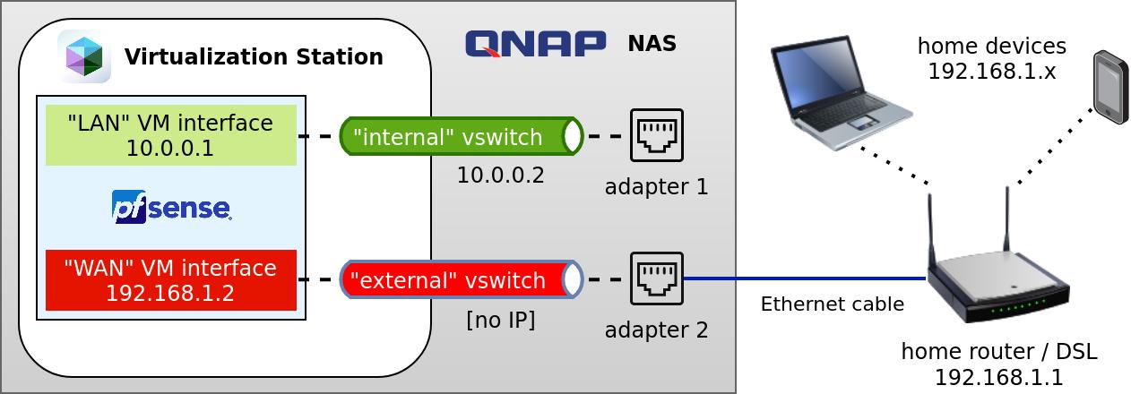 QNap setup with pfSense in a Virtual Machine acting as a firewall